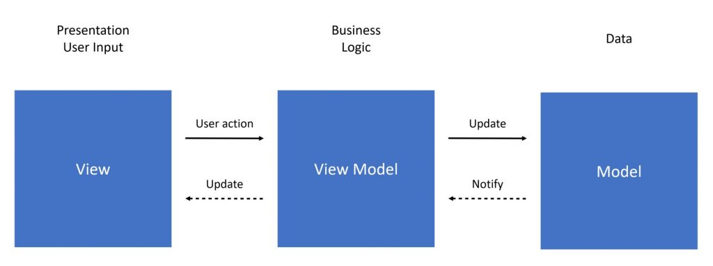 App architecture: Functional MVVM with RxJava & RxSwift ...