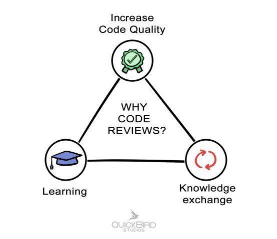 The Magical Triangle: The reasons why we do code reviews.  Increase Code Quality, Learning, Knowledge Exchange