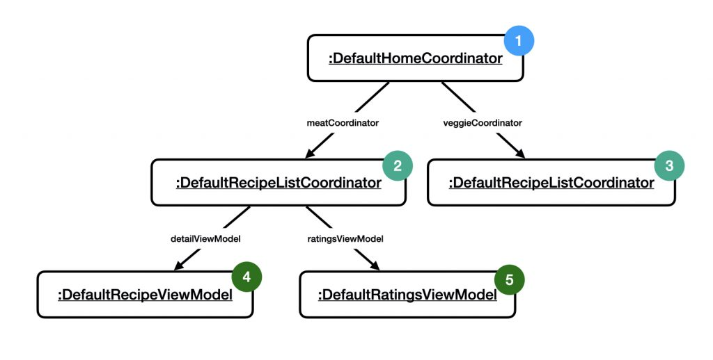 Tree of coordinators and view models